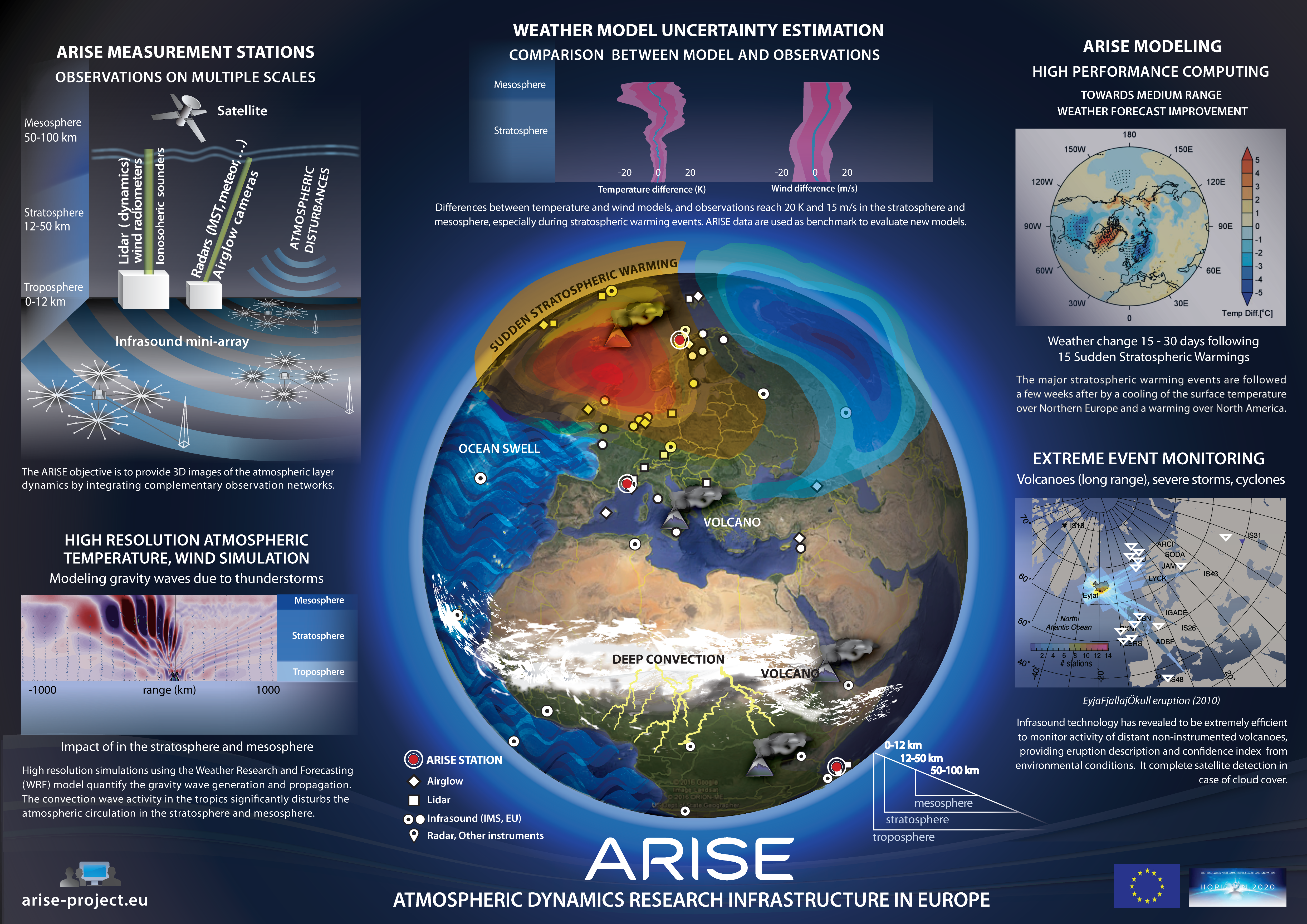 Logo ARISE : Atmospheric dynamics Research Infrastructure in Europe