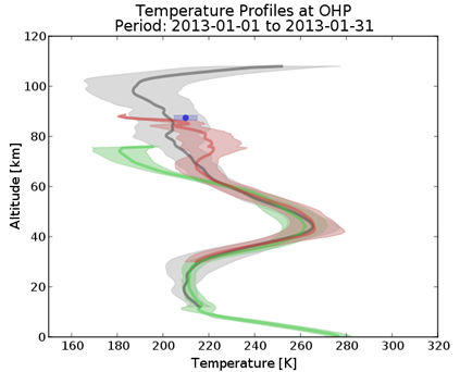Comparison of temperature profiles at OHP