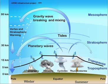 Infrasonic disturbances, thunderstorms, cyclones,tides and planetary wave